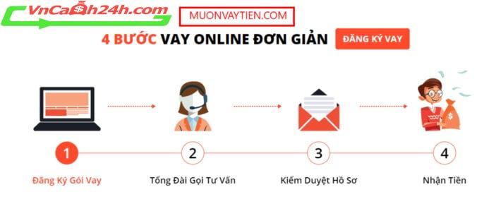 vay trực tuyến tại Hà Nội chỉ với 4 bước đơn giản