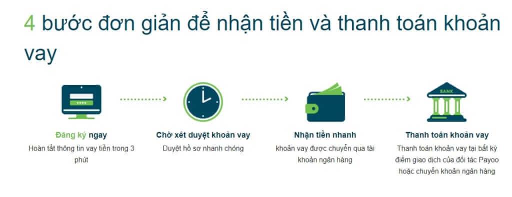 hướng dẫn đăng ký hồ sơ vay tiền trực tuyến online tại Đồng Tháp