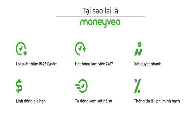Ưu điểm khi vay tiền tại Moneyveo
